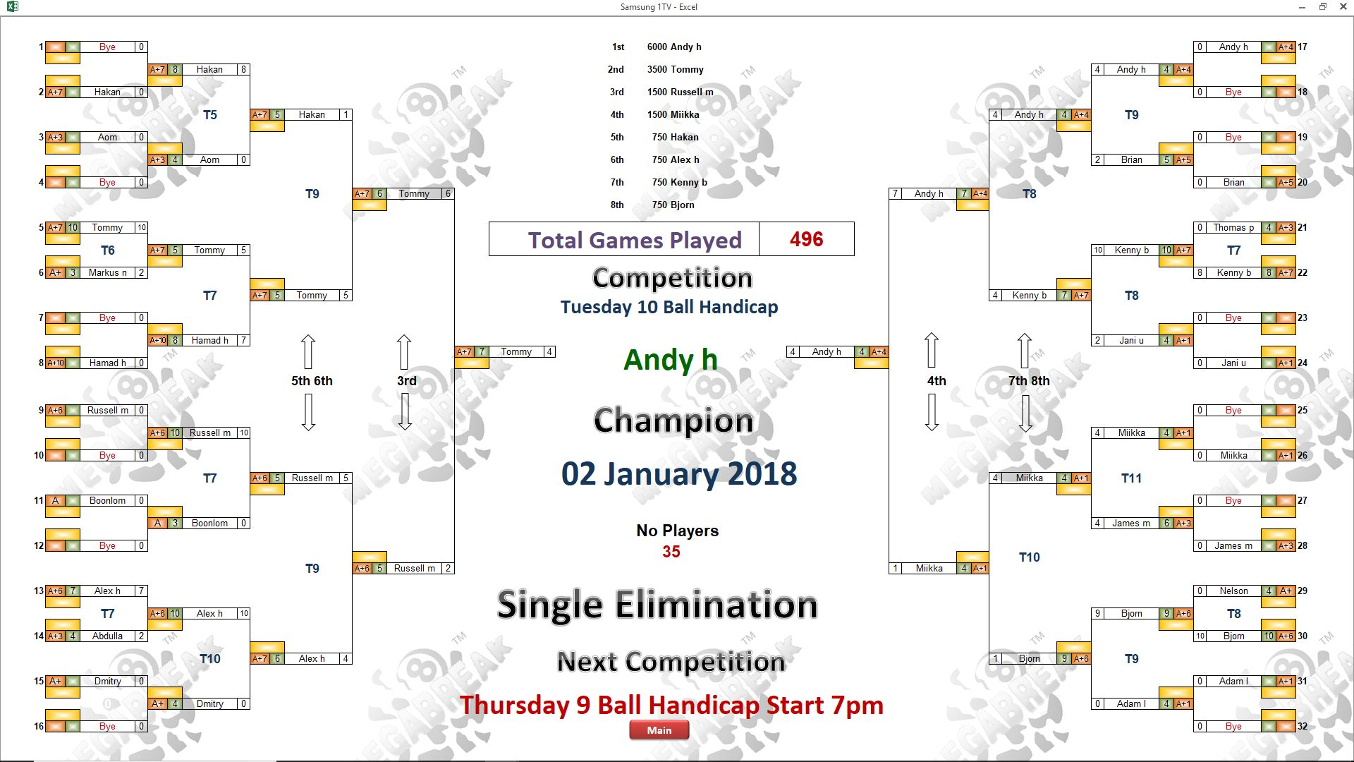 Tues 02 01 andy wins megabreak pool equal 5th 6 mike berezovsky hakan james mostag kenny brian priest alex and andy hall bjorn 2600 baht each ccuart Image collections